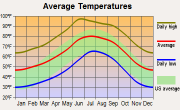 Rio Rico Northeast, Arizona average temperatures