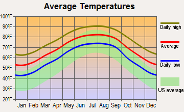 Chauvin, Louisiana average temperatures