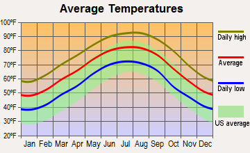 Cottonport, Louisiana average temperatures