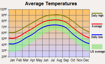 Delcambre, Louisiana average temperatures
