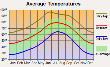 Rio Rico Southwest, Arizona average temperatures