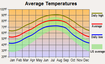 Des Allemands, Louisiana average temperatures
