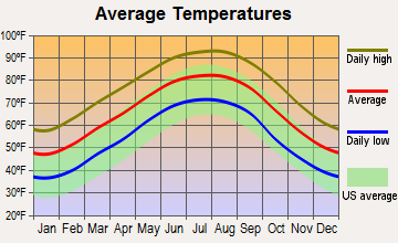 Deville, Louisiana average temperatures