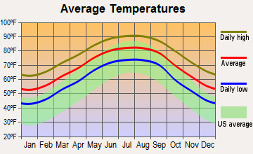 Dulac, Louisiana average temperatures