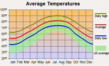 Golden Meadow, Louisiana average temperatures