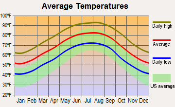 Grand Coteau, Louisiana average temperatures