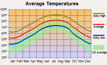 Gray, Louisiana average temperatures