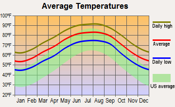 Gretna, Louisiana average temperatures