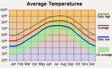 Hackberry, Louisiana average temperatures