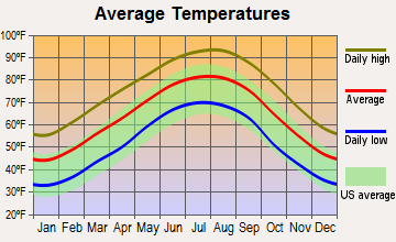 Hall Summit, Louisiana average temperatures