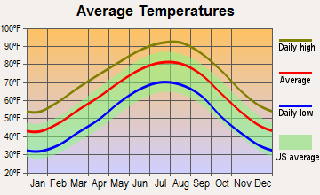 Haynesville, Louisiana average temperatures