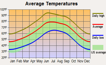 St. David, Arizona average temperatures