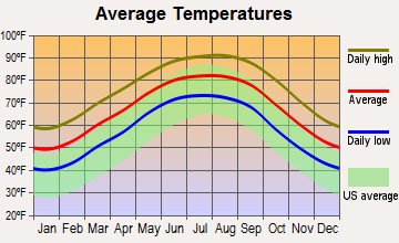 Lake Arthur, Louisiana average temperatures