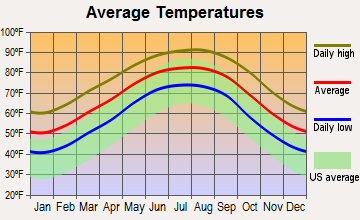 Lake Charles, Louisiana average temperatures