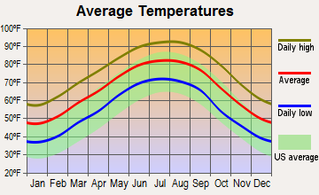 Lecompte, Louisiana average temperatures