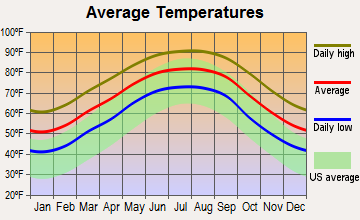 Loreauville, Louisiana average temperatures