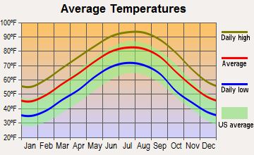 Mangham, Louisiana average temperatures
