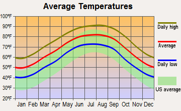 Mermentau, Louisiana average temperatures