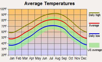 Merryville, Louisiana average temperatures