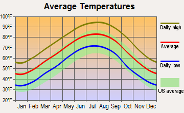 Monroe, Louisiana average temperatures