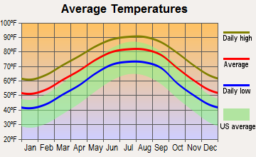 Napoleonville, Louisiana average temperatures
