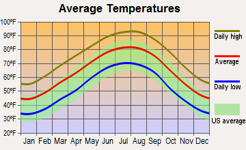 North Hodge, Louisiana average temperatures
