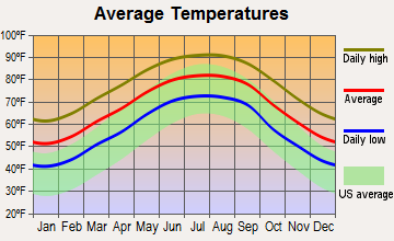 North Vacherie, Louisiana average temperatures