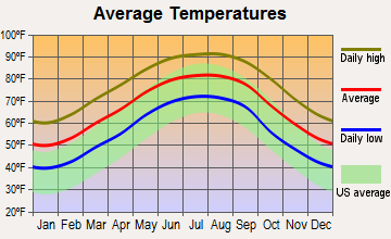 Oak Hills Place, Louisiana average temperatures