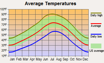 Second Mesa, Arizona average temperatures