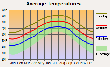 Paradis, Louisiana average temperatures