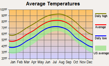 Plaucheville, Louisiana average temperatures