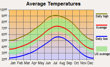 Seligman, Arizona average temperatures