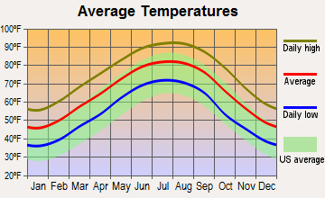Sicily Island, Louisiana average temperatures