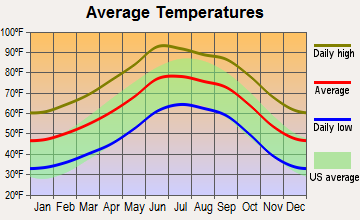 Sierra Vista Southeast, Arizona average temperatures