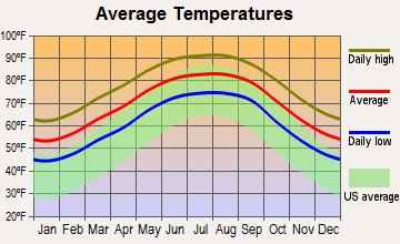 Timberlane, Louisiana average temperatures
