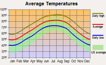 Welsh, Louisiana average temperatures