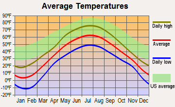 Allagash, Maine average temperatures