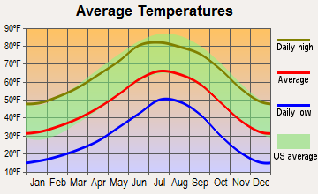 Springerville, Arizona average temperatures