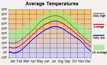 Ashland, Maine average temperatures