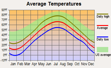 Crystal, Maine average temperatures