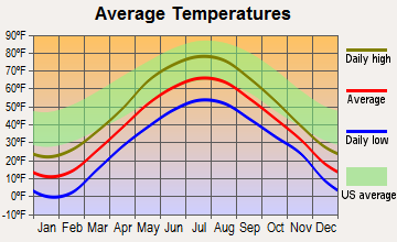 Dyer Brook, Maine average temperatures