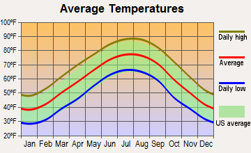 Crossville, Alabama average temperatures