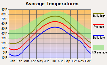 Frenchville, Maine average temperatures