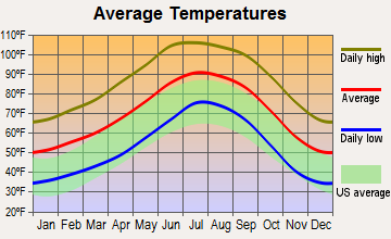 Stanfield, Arizona average temperatures