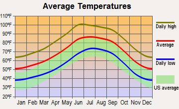 Summit, Arizona average temperatures