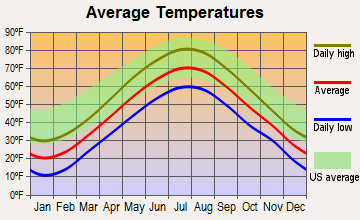 Pownal, Maine average temperatures