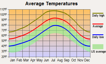 Sun City, Arizona average temperatures