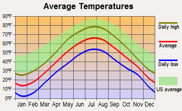 New Vineyard, Maine average temperatures