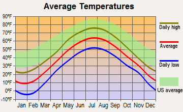 Rangeley, Maine average temperatures