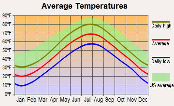 Hancock, Maine average temperatures